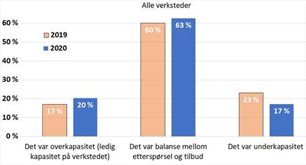 Skade/lakk-undersøkelsen: Dette sier bransjen om korona-krisen